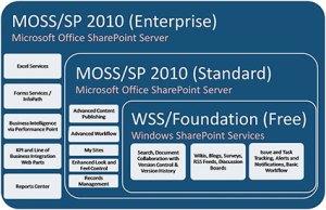 SharePointVersions2010sm