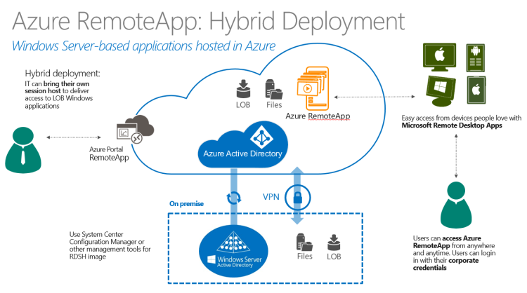 azure-remoteapp-hybrid-deployment